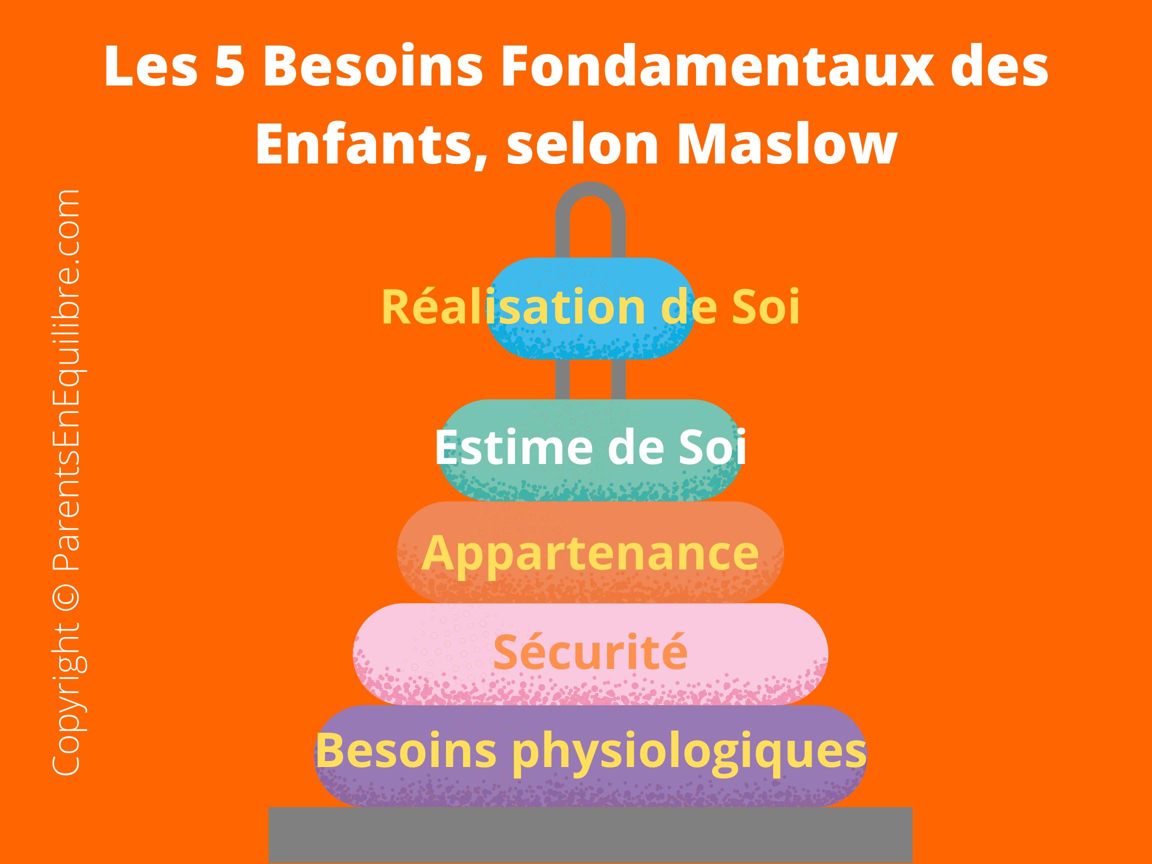 les besoins fondamentaux de l'enfant selon la pyramide de maslow